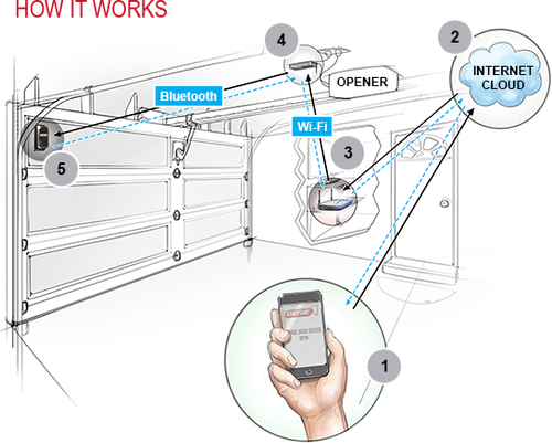 OHD ANYWHERE - SMART PHONE ENABLED GARAGE DOOR CONTROLLER