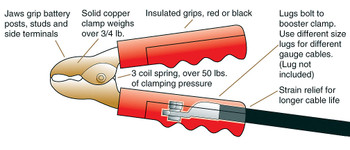 Booster Clamp - 900 Amp Solid Copper  | Battery Specialist Canada