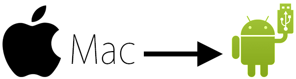 Apple Mac Android file transfer