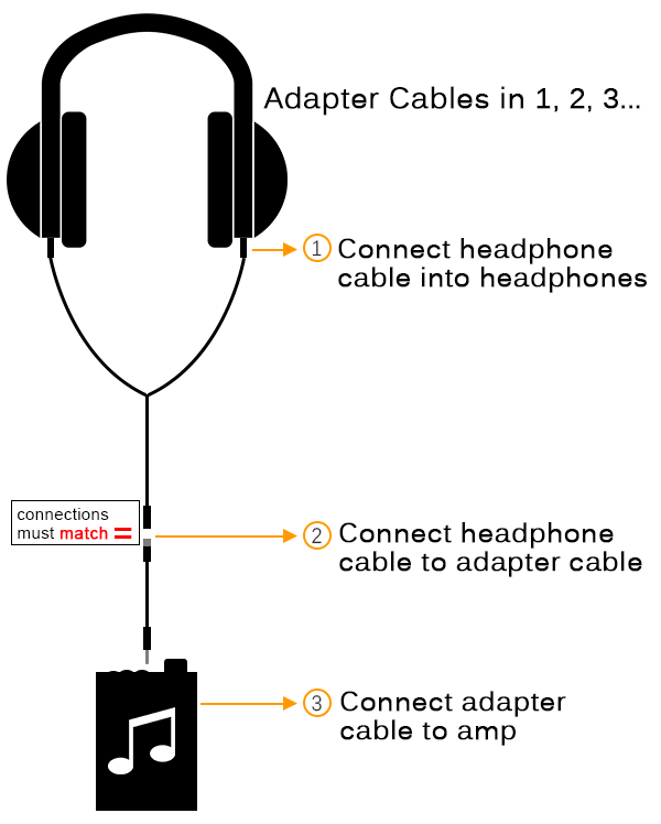 1) Connect headphone cable 2) Connect to Adapter Cable 3) Connect to Amp
