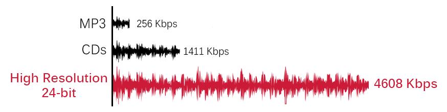 Lossless music waveform comparison
