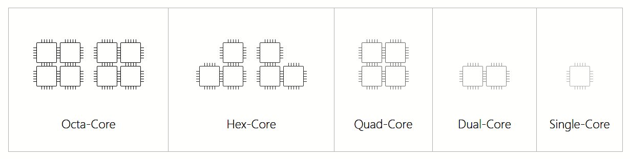 Octa-Core, Hex-Core, Quad-Core, Dual-Core, Single-Core Comparison