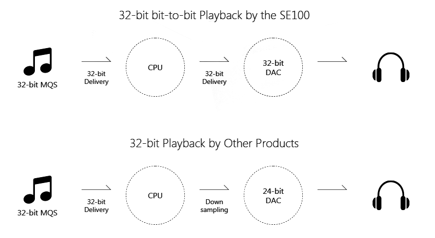 32-bit playback comparison