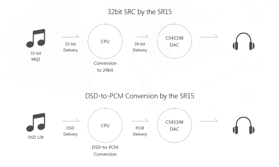 32bit SRC by the SR15 compared to DSD-to-PCM Conversion by the SR15