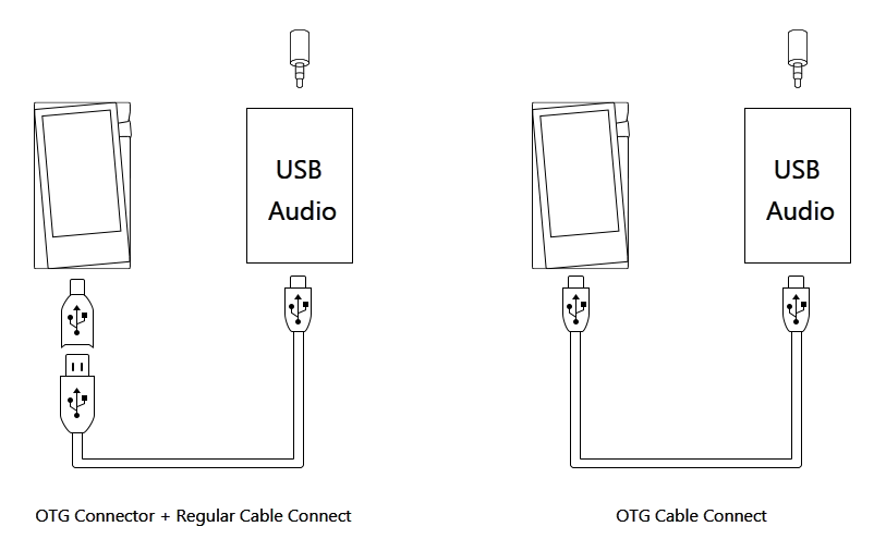 OTG Connector + Regular Cable Connect versus OTG Cable Connect