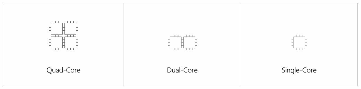 Quad-Core, Dual-Core, Single-Core Comparison