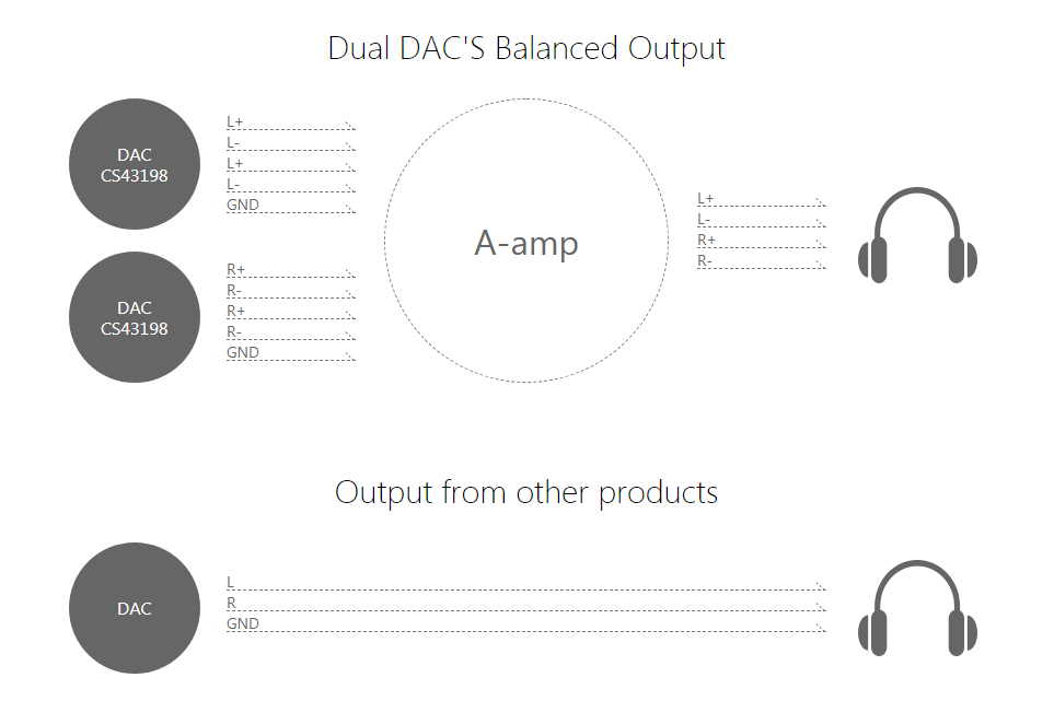 SR15 Dual DAC Output v. Other Products