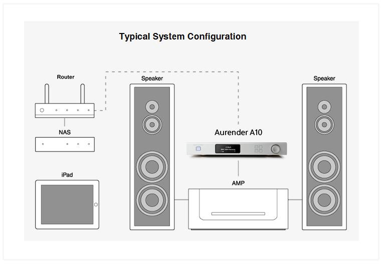 Aurender A10 Connection Guide