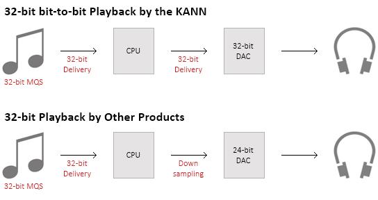 KANN 32bit Playback