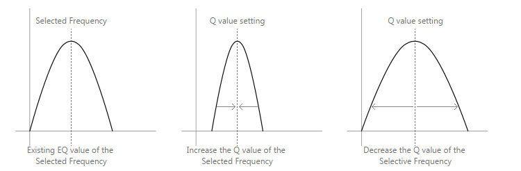 Image Parametric Equalization