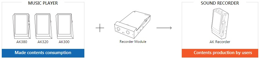 AK Recorder Product Concept