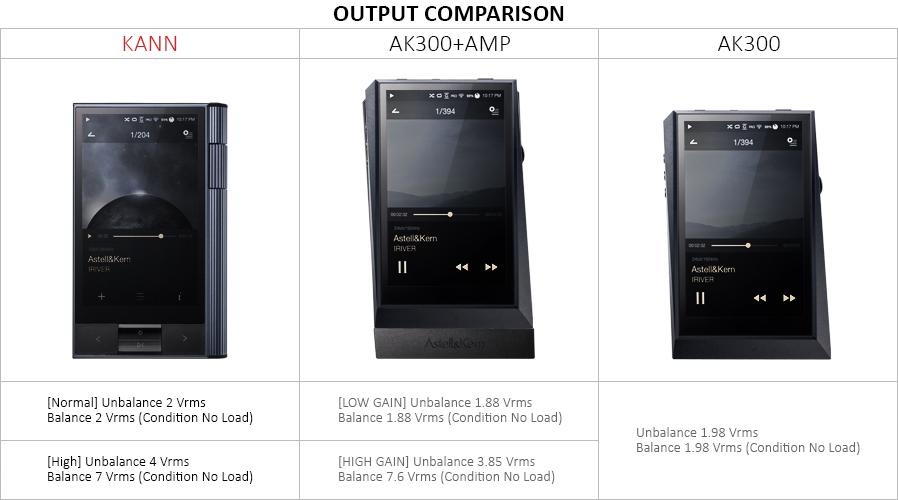 AK KANN vs. AK300+Amp vs. AK300 Output Comparison