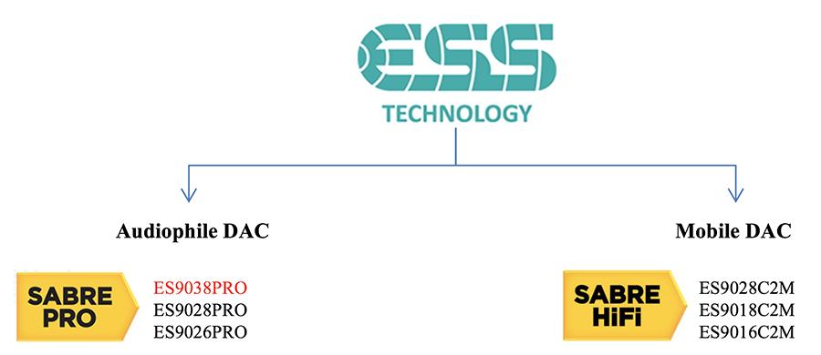 ESS Technology: Audiophile grade Sabre Pro ES9038PRO DAC