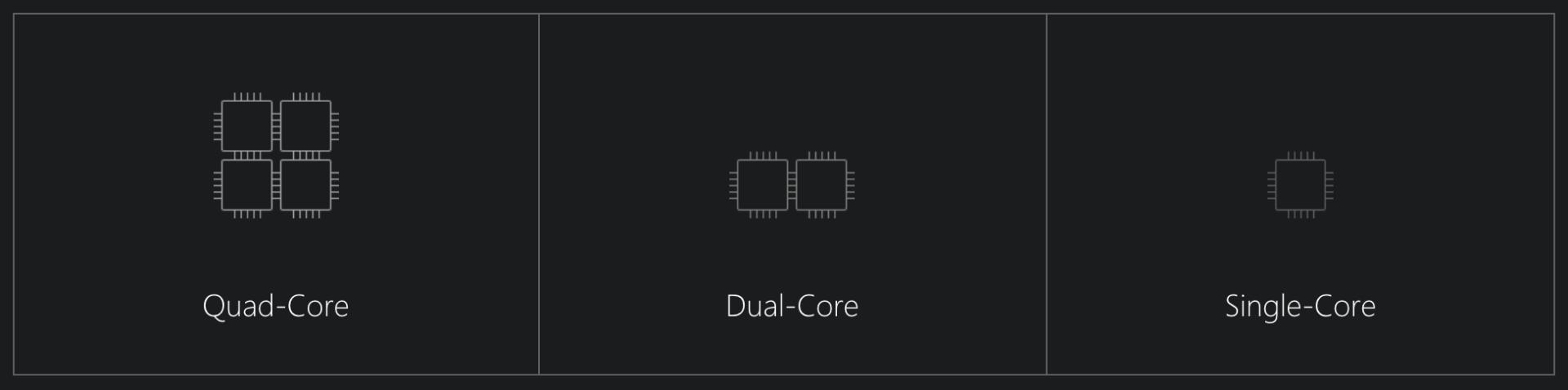 Quad Core, Dual Core, and Single Core