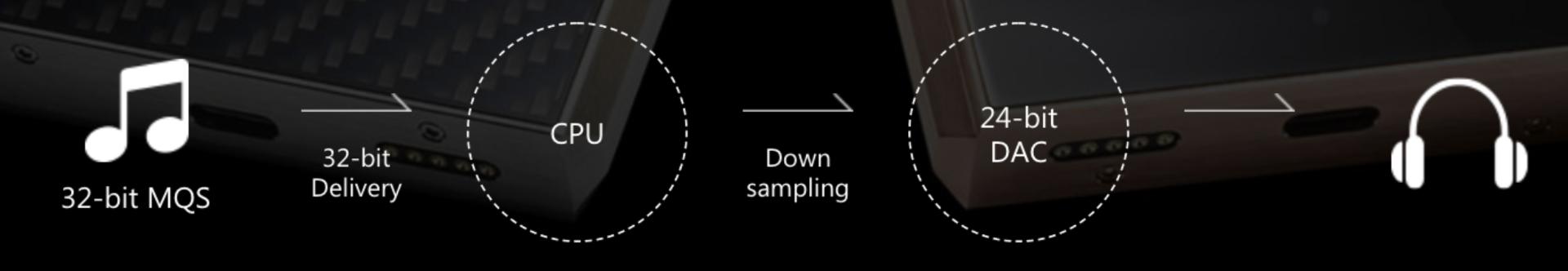 normal 32-bit playback downsampling