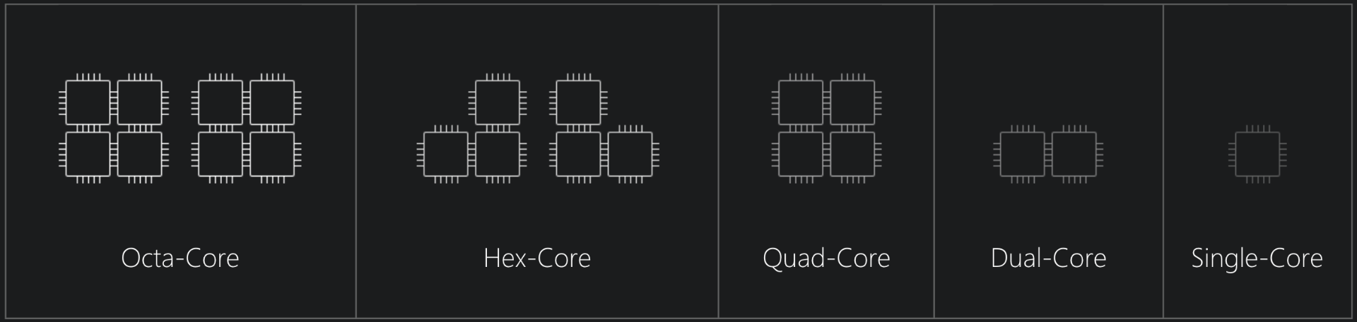 Octa-Core comparison chart
