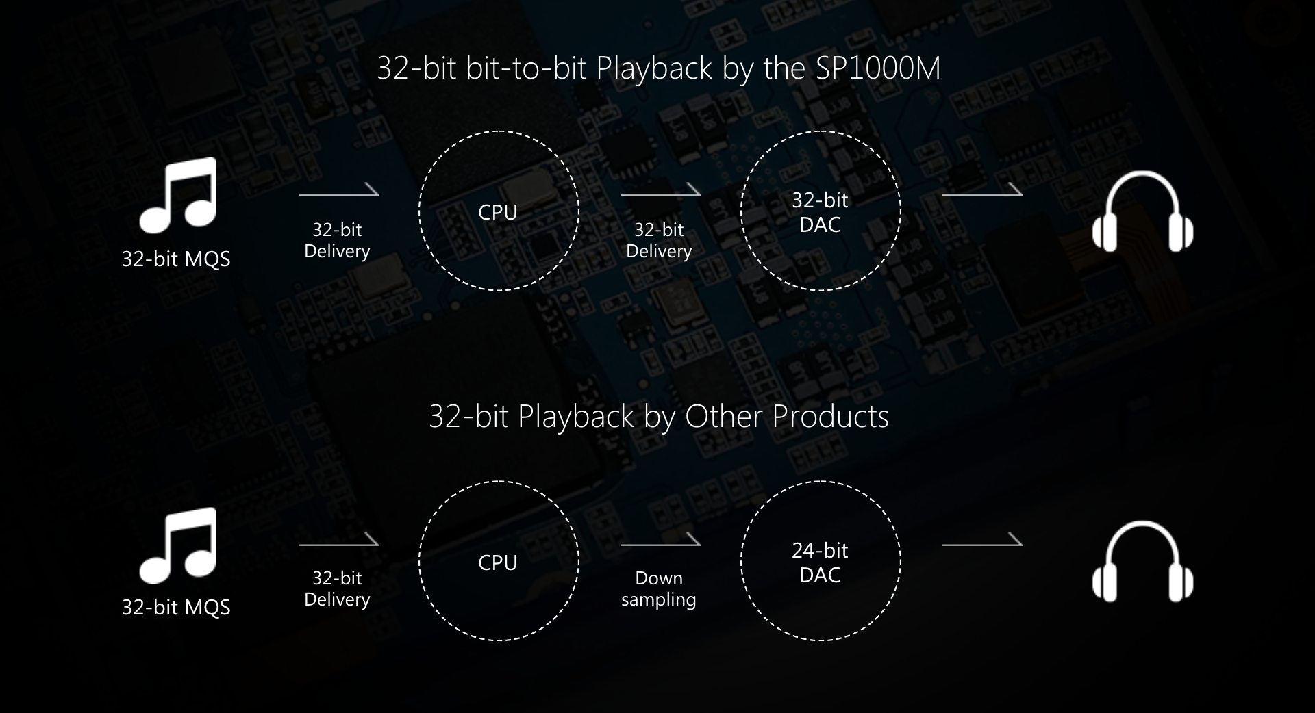 32-bit bit-to-bit playback chart