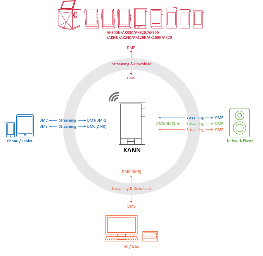 KANN Connecting to a Wireless Network