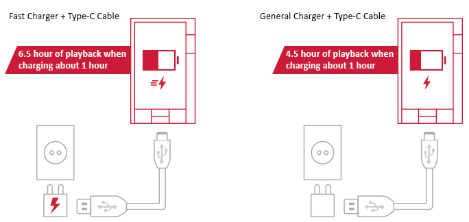 AK KANN Fast Charging with Type-C USB
