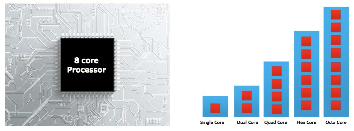 SP1000 Octa-Core CPU