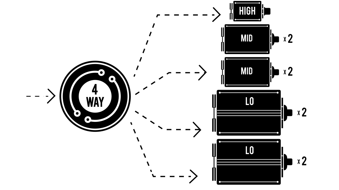 4-Way Crossover with 1 High, 2 Mid, and 2 Low drivers