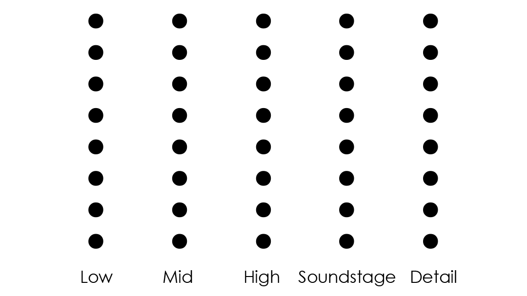 Low Mid High Sounstage Detail