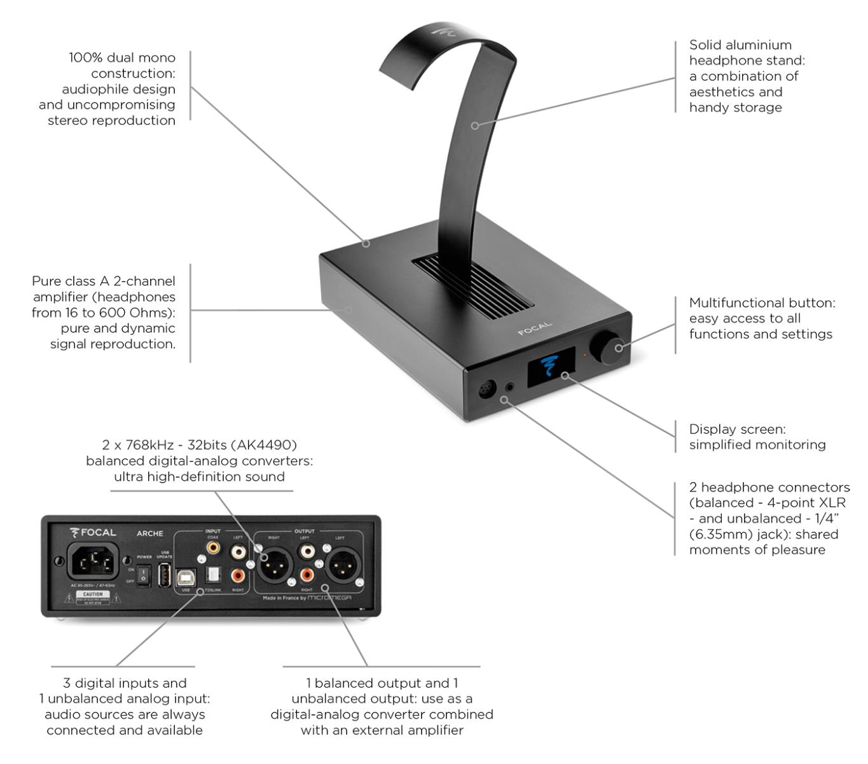 Focal Arche Amplifier Features
