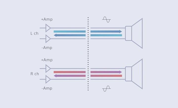 Balanced connection diagram