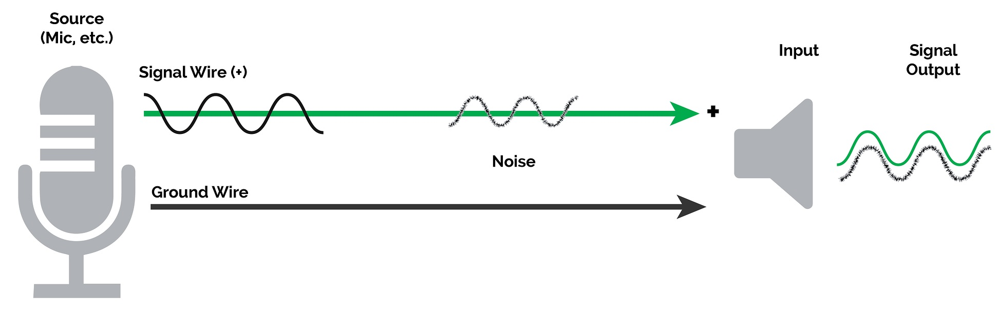 Single-Ended Signal