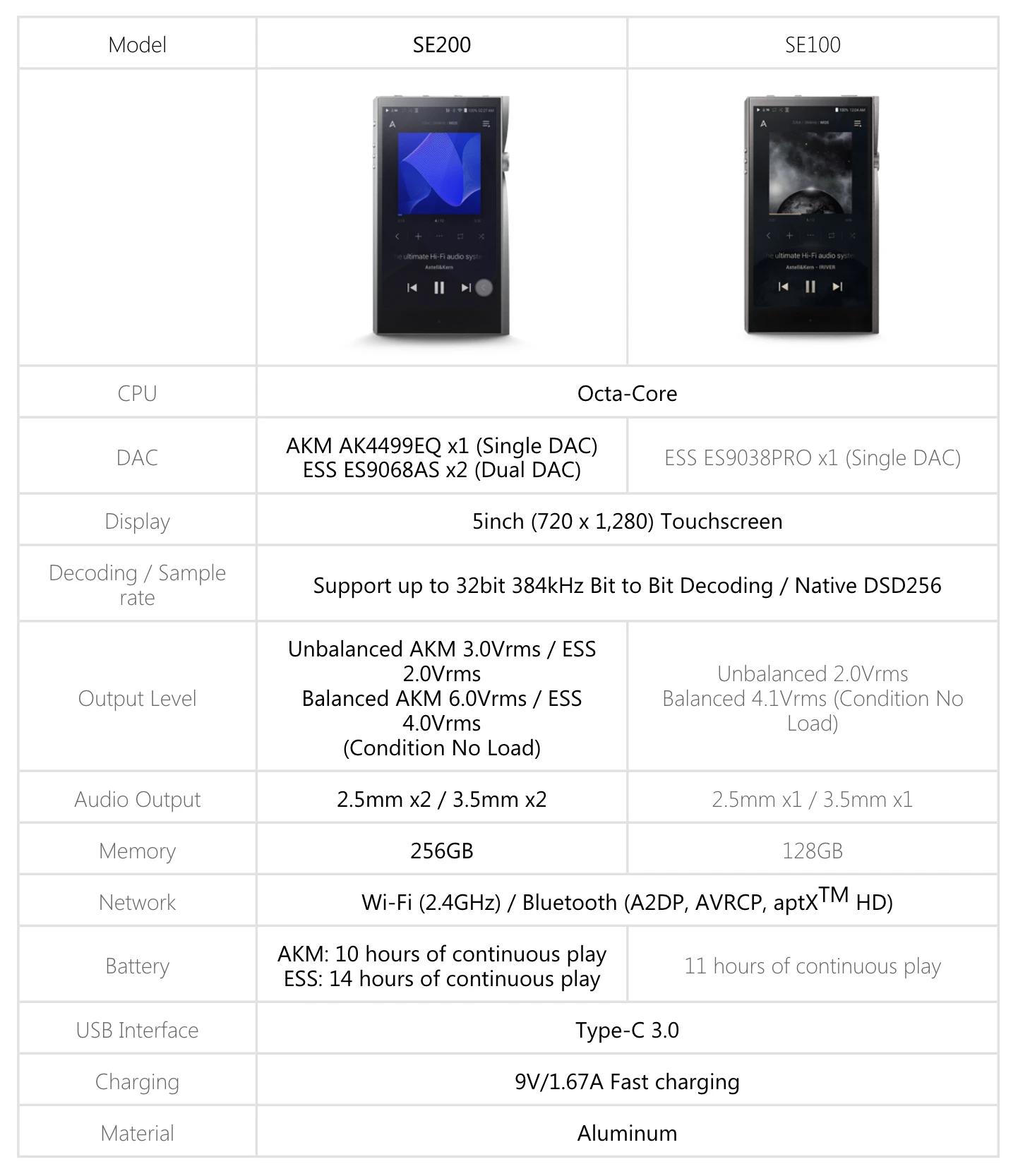 A&futura SE100 vs SE 200 specs