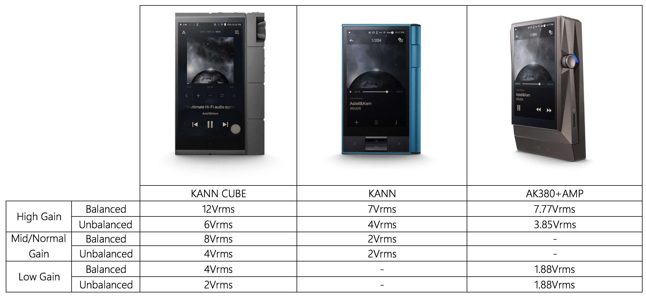 Output comparison of KANN CUBE, KANN, and AK380+Amp