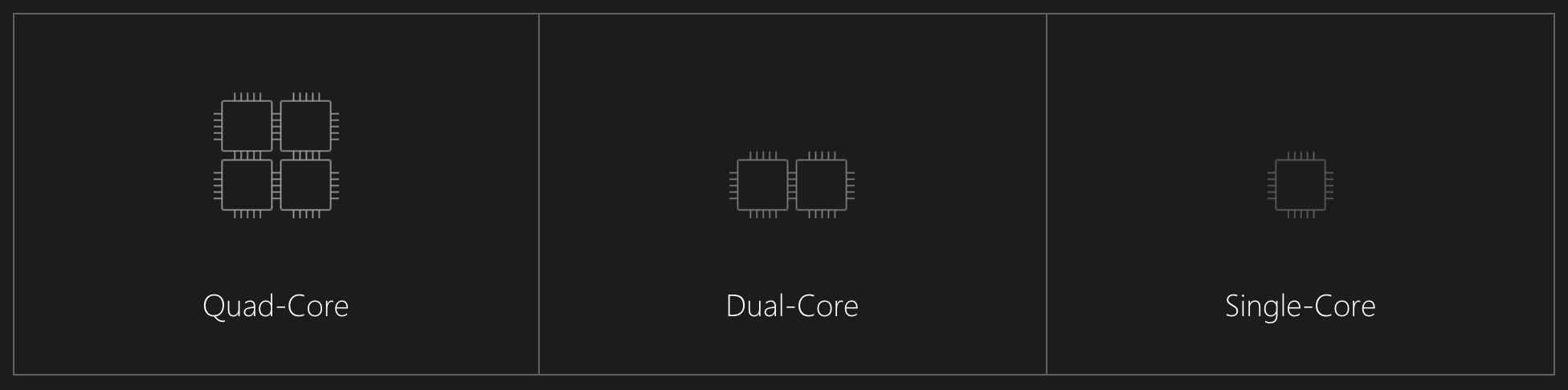 Quad Core, Dual Core, and Single Core