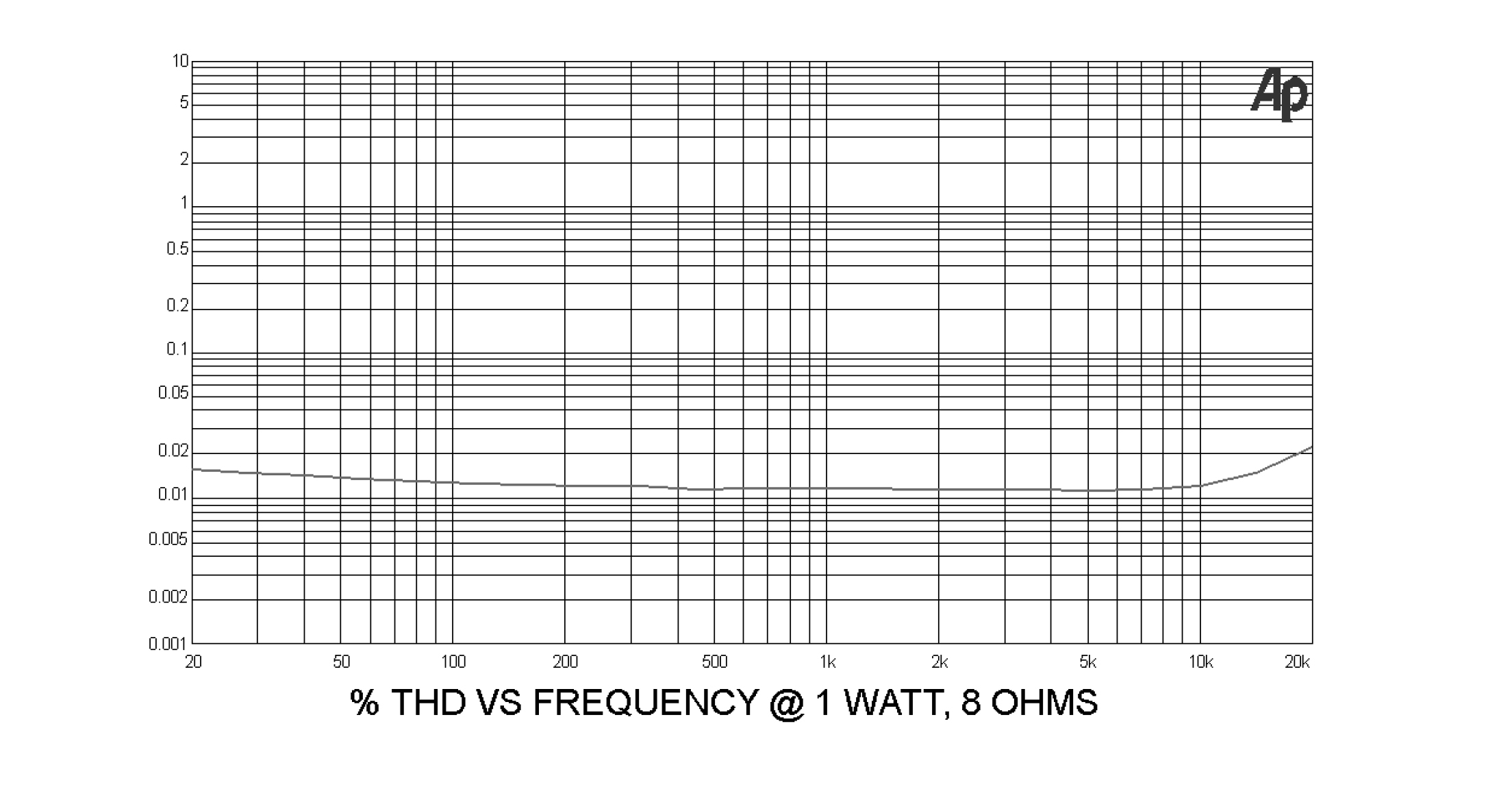 Distortion vs Frequency