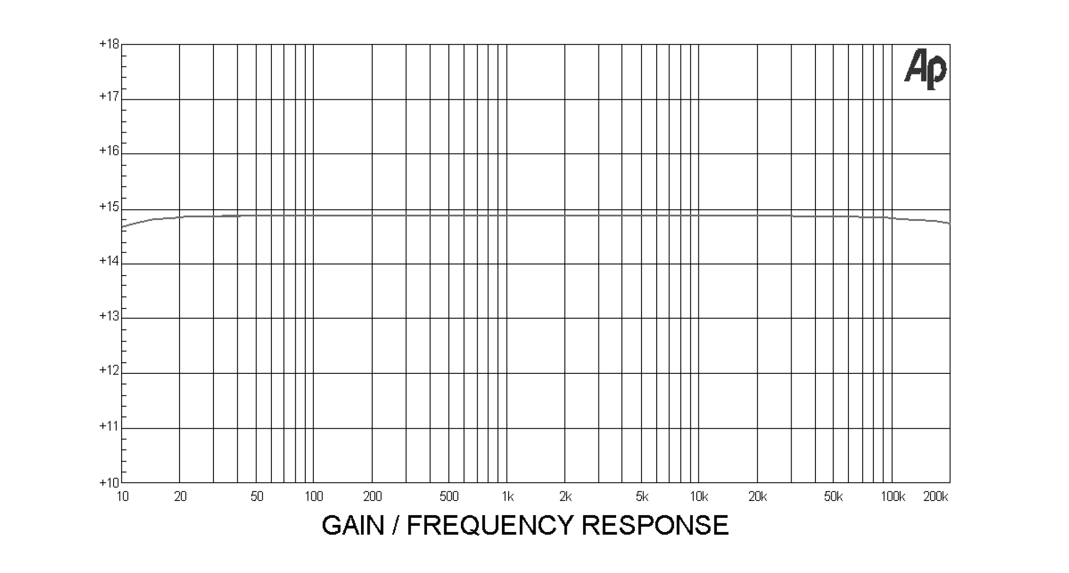 Gain/Frequency Response