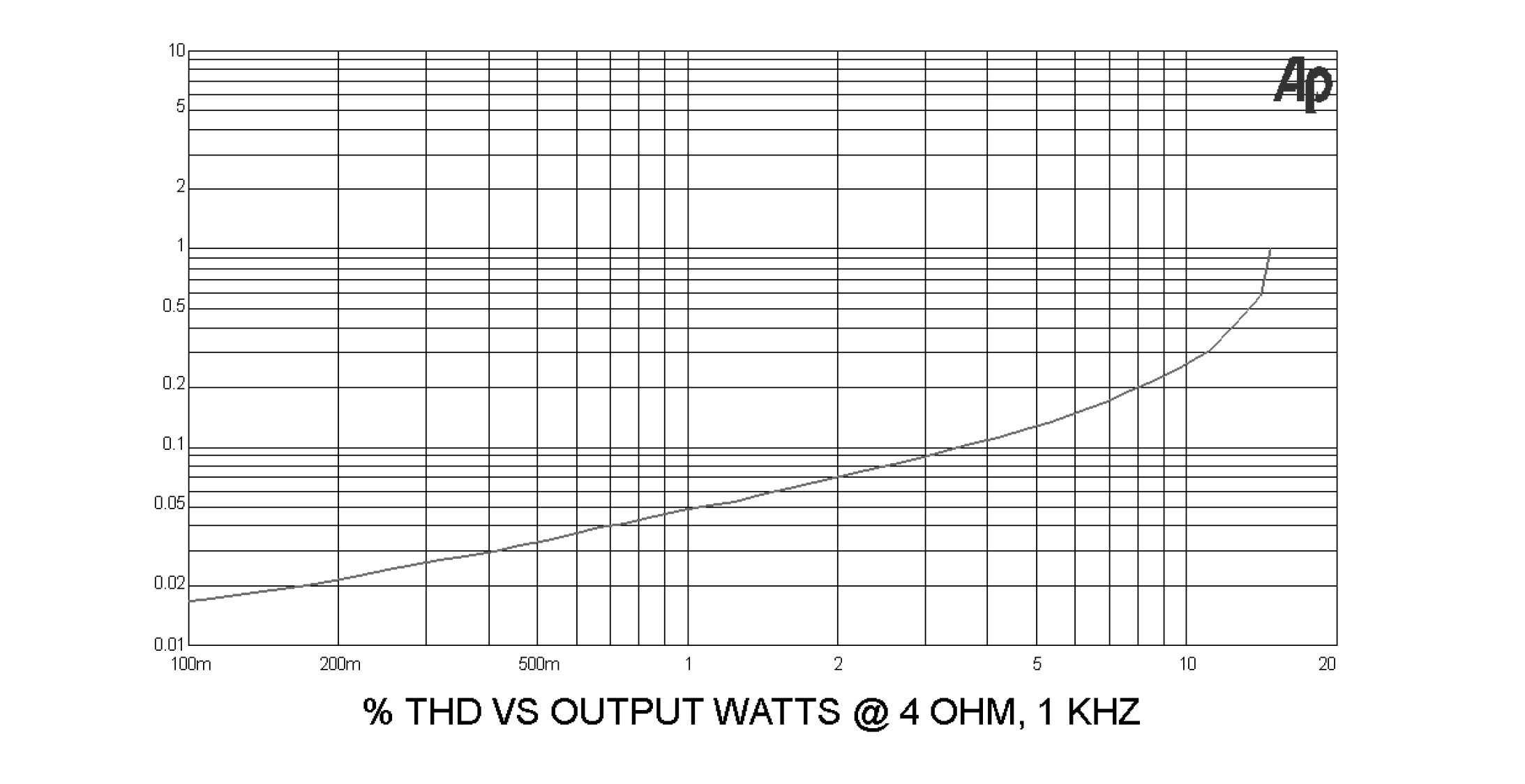 Distortion curve vs output power at 4 ohms