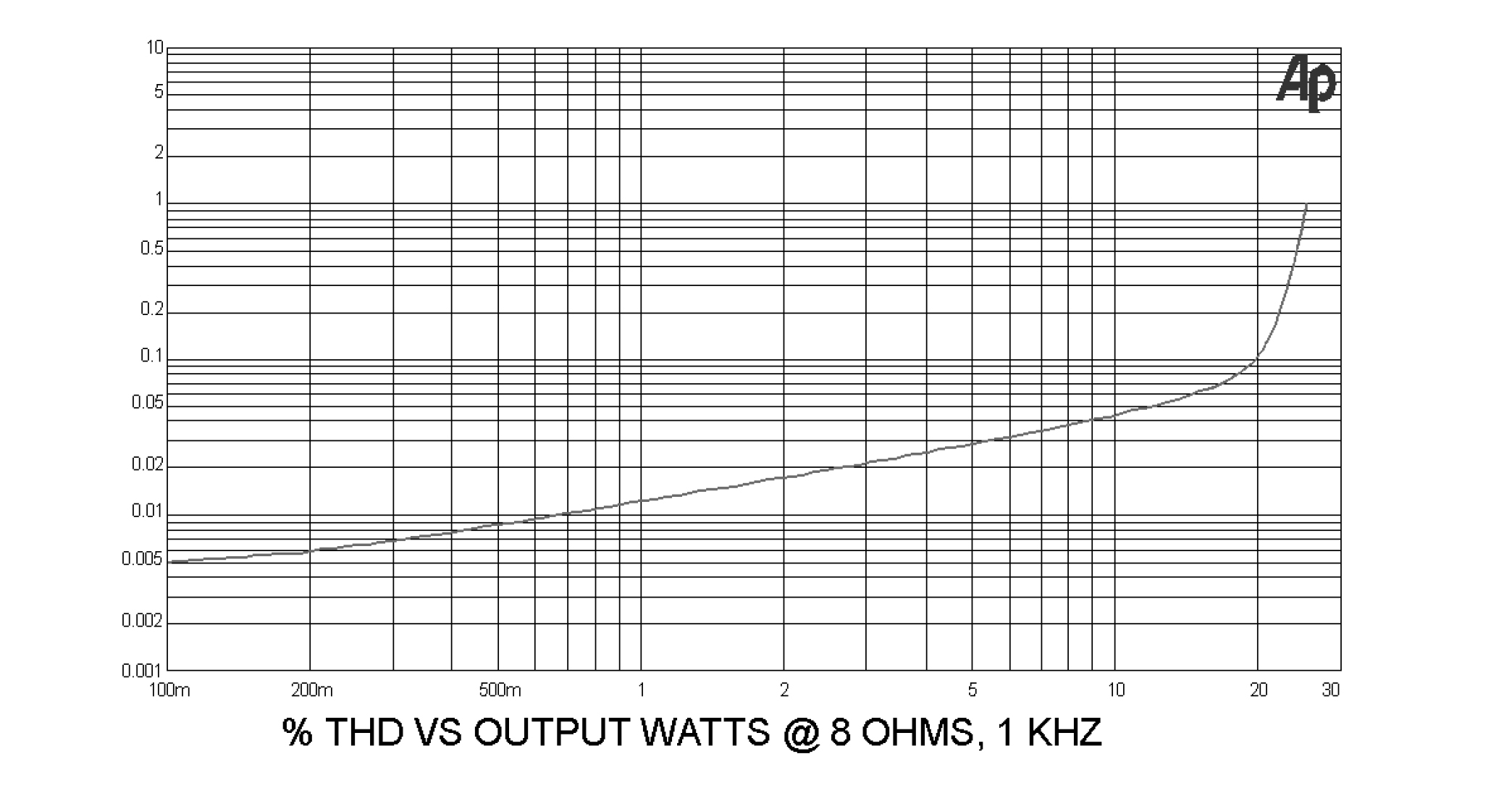 Distortion curve vs output power at 8 ohms