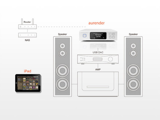 Aurender N100H Music Player and Server