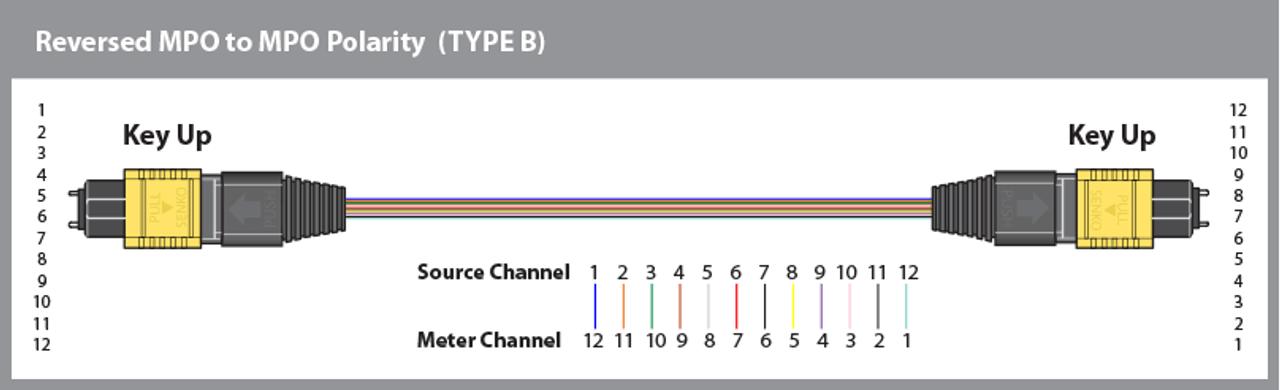 Polarity Type B wiring diagram (reversed).