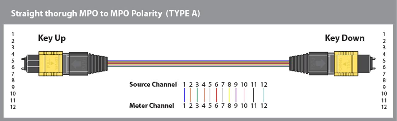 Polarity Type A wiring diagram (straight thru).