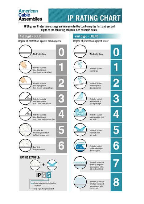 Ingress Protection Rating Chart