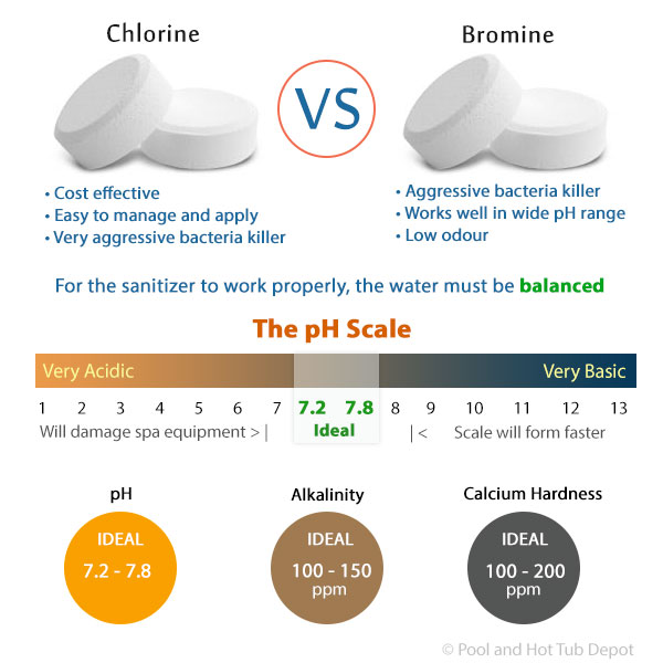 Bromine And Chlorine Which To Choose Pool And Hot Tub