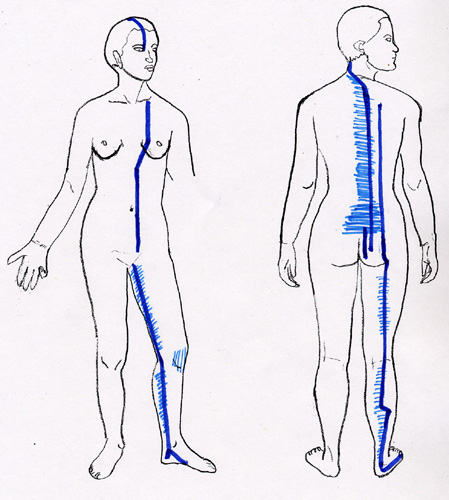 KI BL Acupressure Channels
