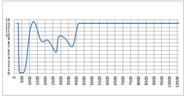 LG-024H Wavelength OD Chart