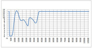 LG-024SH Wavelength OD Chart