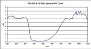 LG-001s YAG Laser Safety Glasses OD Chart