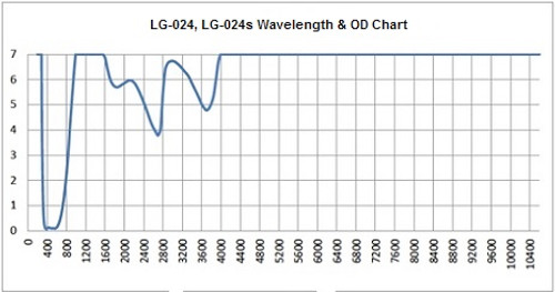 LG-024s Wavelength and OD Chart
