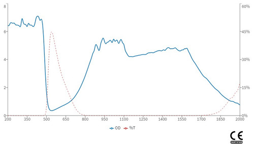 LG-008 Wavelength & OD Chart