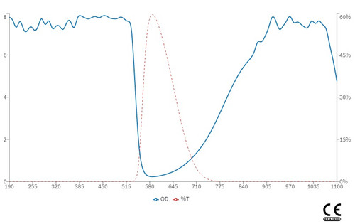 YAG Harmonic Laser safety Glasses - OD Chart - LG-003N
