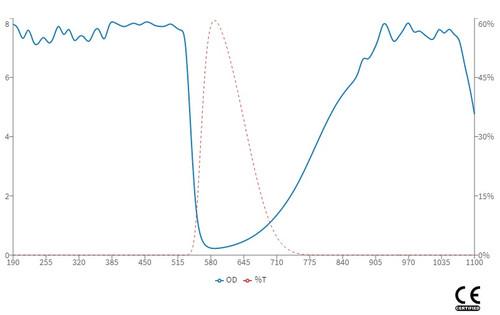 YAG Harmonic Laser safety Glasses - OD Chart - LG-003N