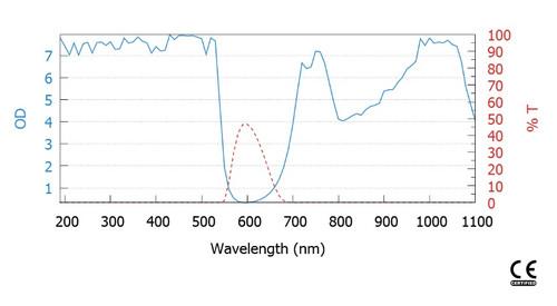 LG-338 Wavelength OD Chart
